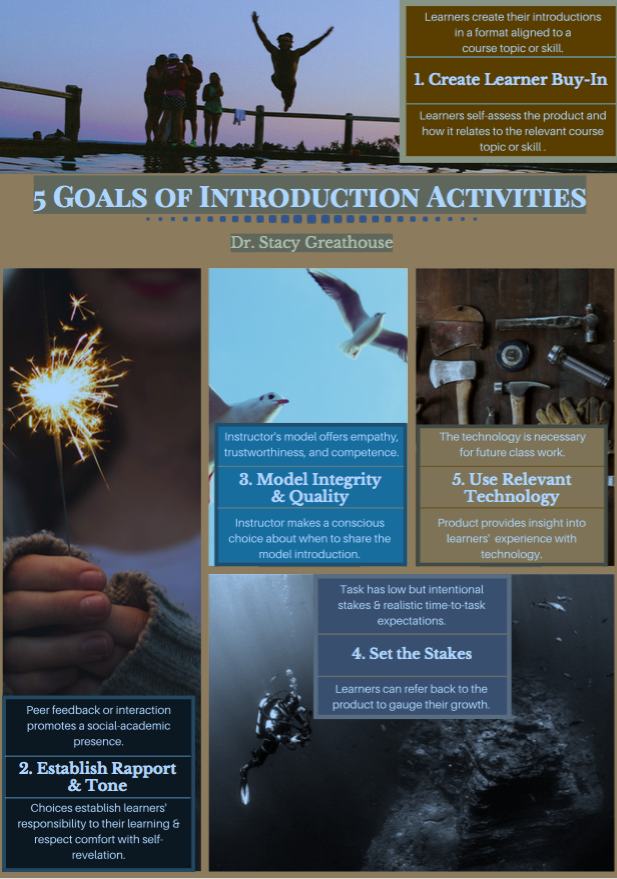 This image lists 5 goals of introductory activities: 1, Create Learner Buy-In; 2, Establish rapport and tone; 3, Model integrity and quality; 4, Use relevant technology; 5, Set the stakes