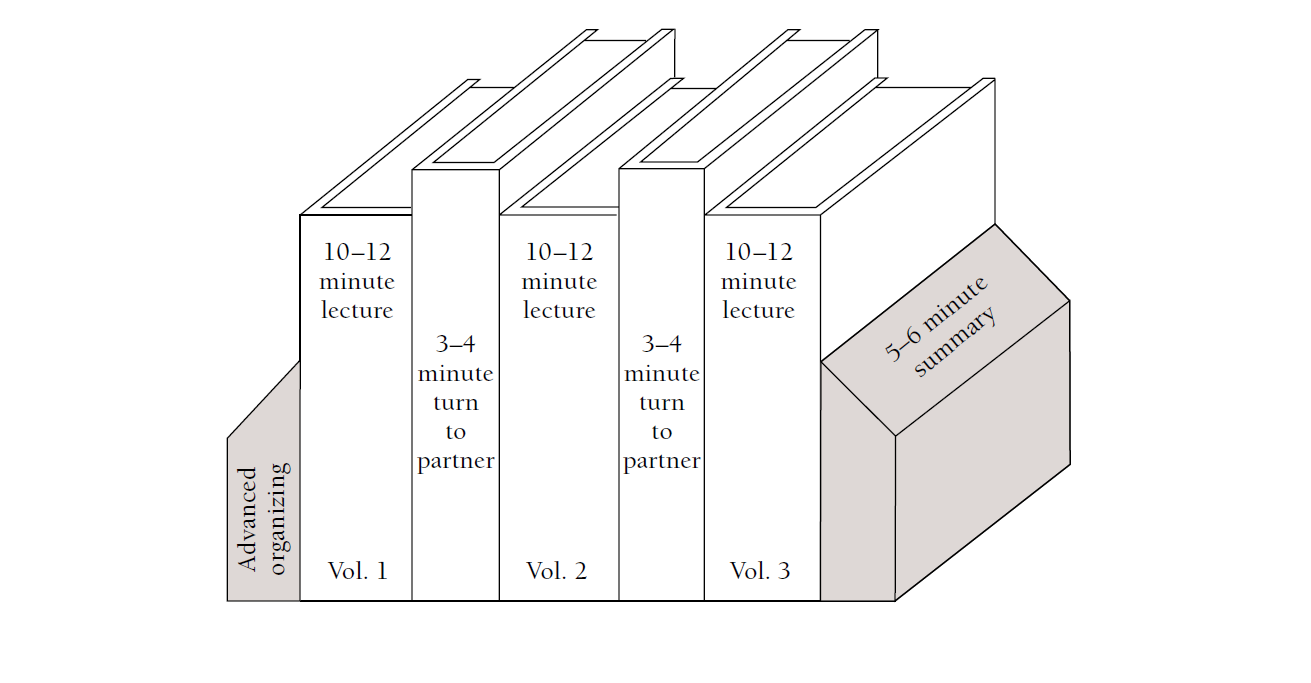 Row of books representing segments of a lecture-based class with bookends where you frame the start and end of class.