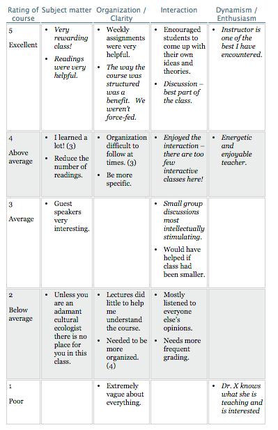 Diagram of Course Instructor Survey comments
